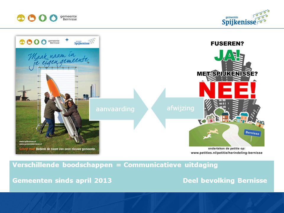 •.•. Verschillende boodschappen = Communicatieve uitdaging Gemeenten sinds april 2013 Deel bevolking Bernisse aanvaarding afwijzing