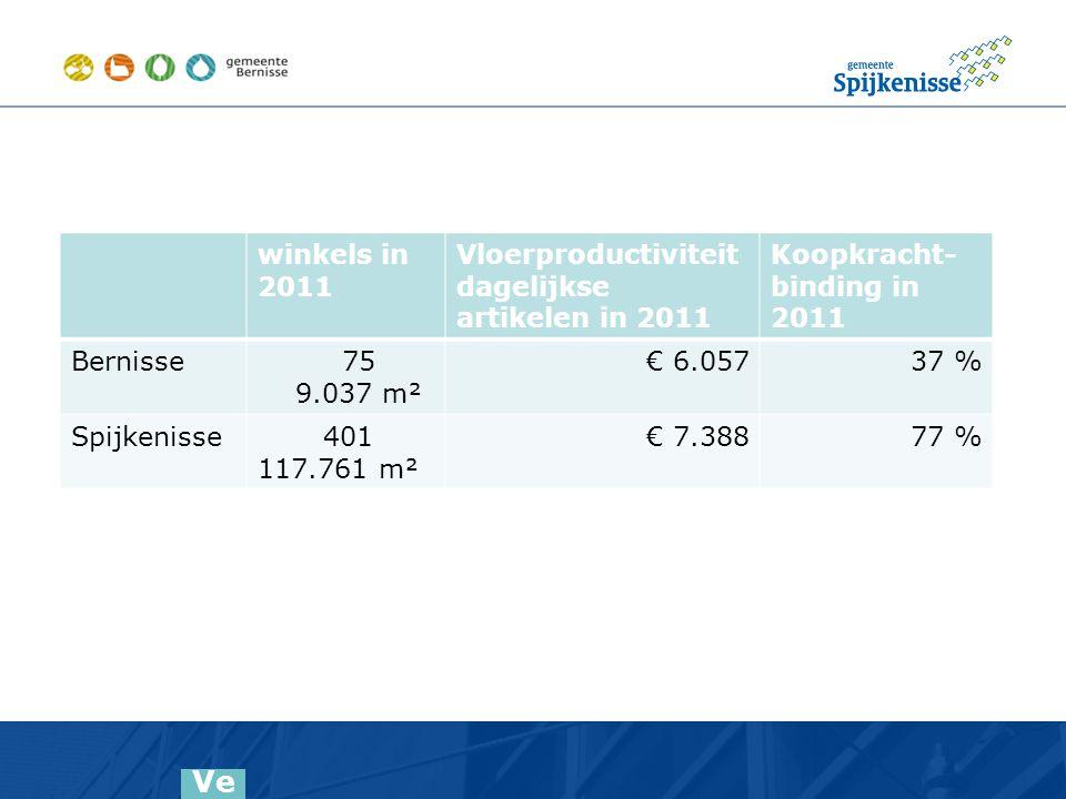 Ve rs ch ill en de bo od sc ha pp en = Co m m un ic at ie ve ui td ag in g G e m ee nt en si nd s ap ril 20 13 D ee l be vo lki ng Be rn is se winkels in 2011 Vloerproductiviteit dagelijkse artikelen in 2011 Koopkracht- binding in 2011 Bernisse 75 9.037 m² € 6.057 37 % Spijkenisse 401 117.761 m² € 7.388 77 %