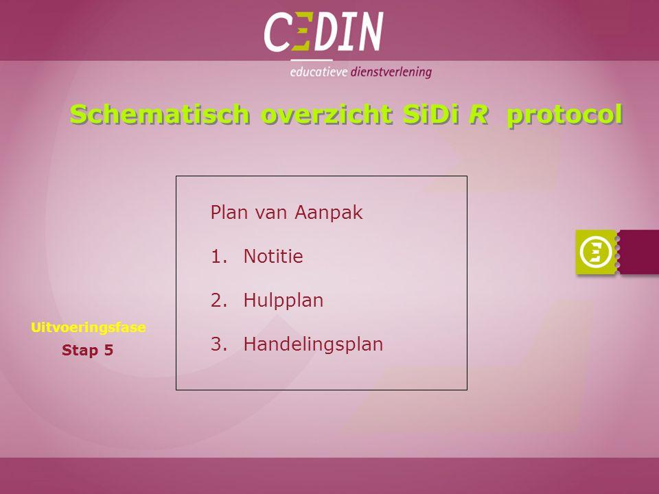 Schematisch overzicht SiDi R protocol Uitvoeringsfase Stap 5 Plan van Aanpak 1.Notitie 2.Hulpplan 3.Handelingsplan