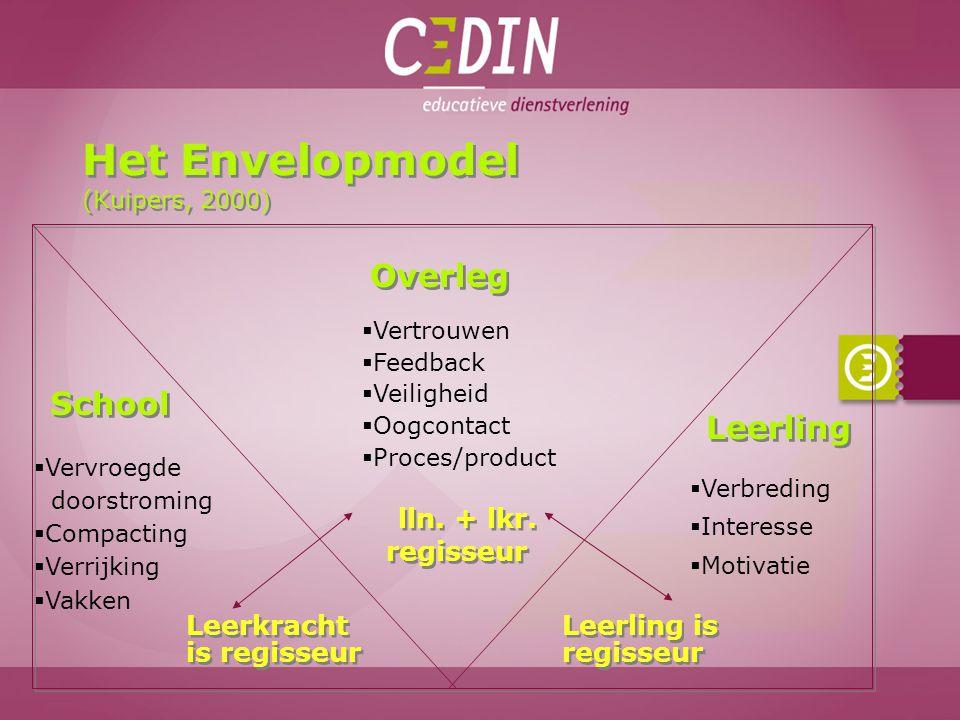 Het Envelopmodel (Kuipers, 2000) School Leerkracht is regisseur Leerling  Verbreding  Interesse  Motivatie Leerling is regisseur Overleg  Vertrouw
