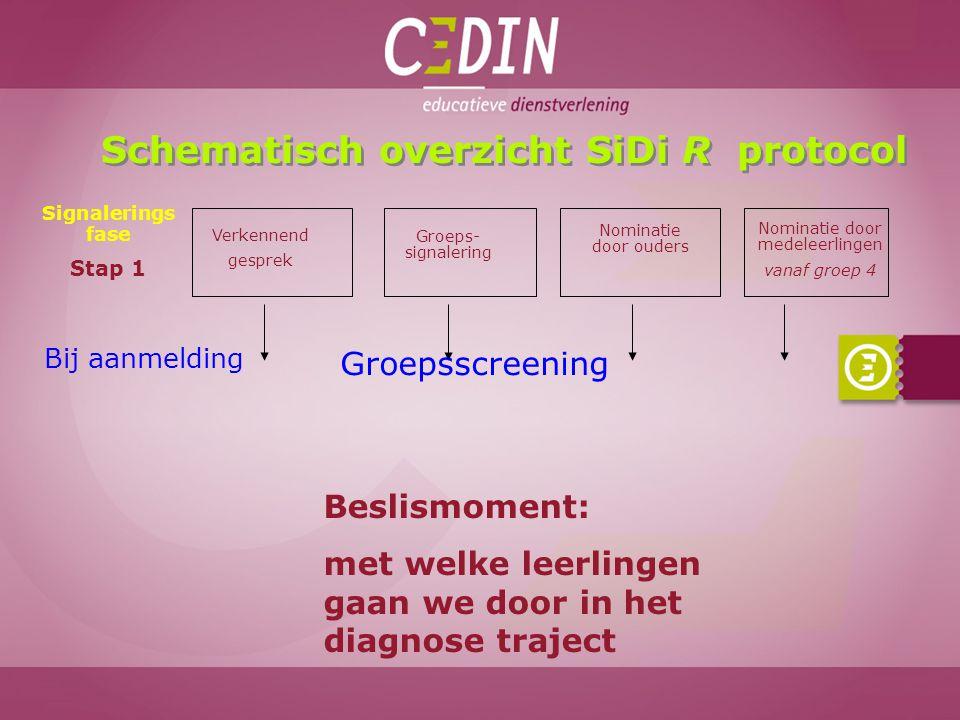 Schematisch overzicht SiDi R protocol Verkennend gesprek Groeps- signalering Nominatie door ouders Nominatie door medeleerlingen vanaf groep 4 Signale