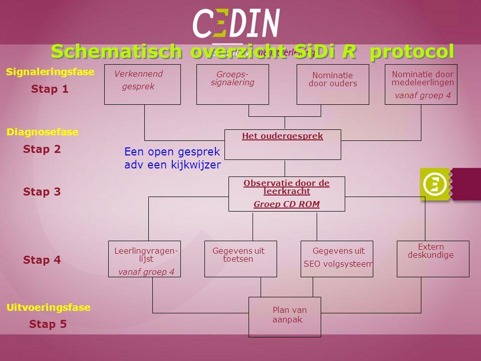 Schematisch overzicht SiDi R protocol Signaleringsfase Stap 1 Verkennend gesprek Groeps- signalering Nominatie door ouders Nominatie door medeleerling