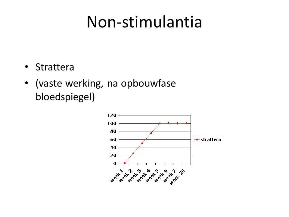 Non-stimulantia • Strattera • (vaste werking, na opbouwfase bloedspiegel)