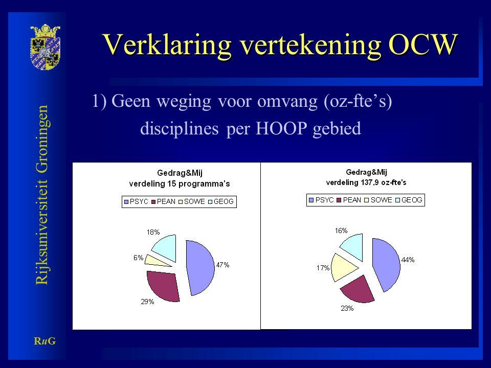 Rijksuniversiteit Groningen RuGRuG Verklaring vertekening OCW 2) AIO-rendement geen goede indicator
