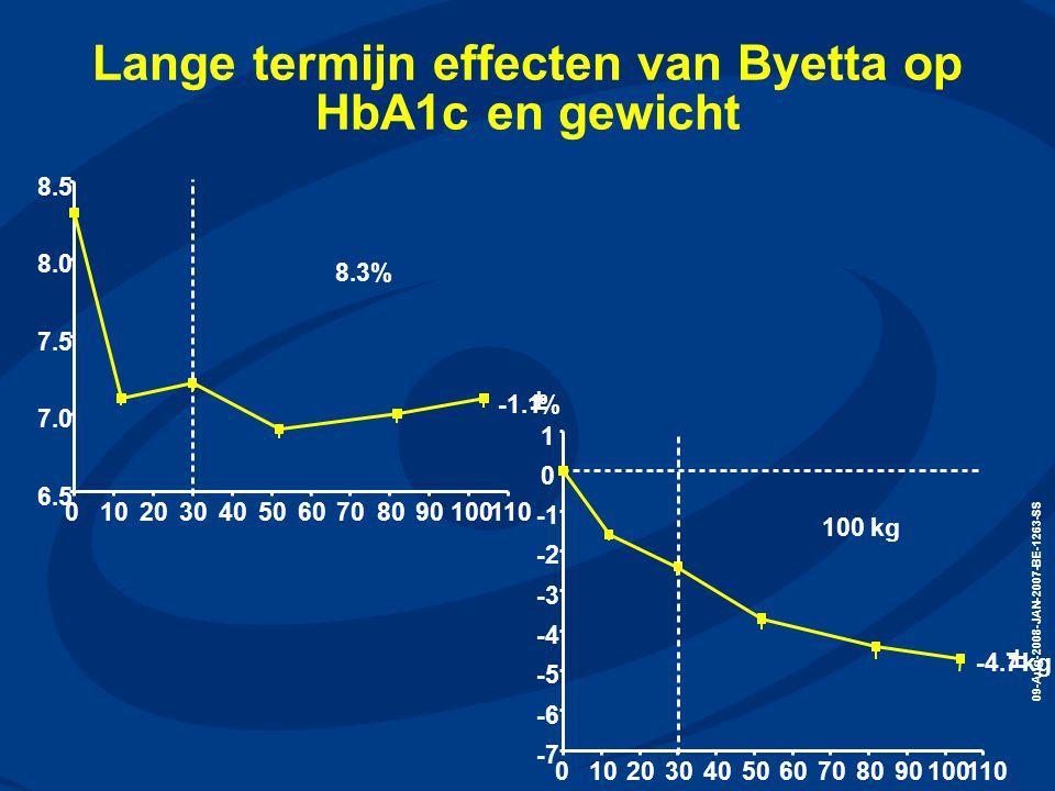 09-Aug-2008-JAN-2007-BE-1263-SS Lange termijn effecten van Byetta op HbA1c en gewicht 0102030405060708090100110 6.5 7.0 7.5 8.0 8.5 8.3% -1.1  %
