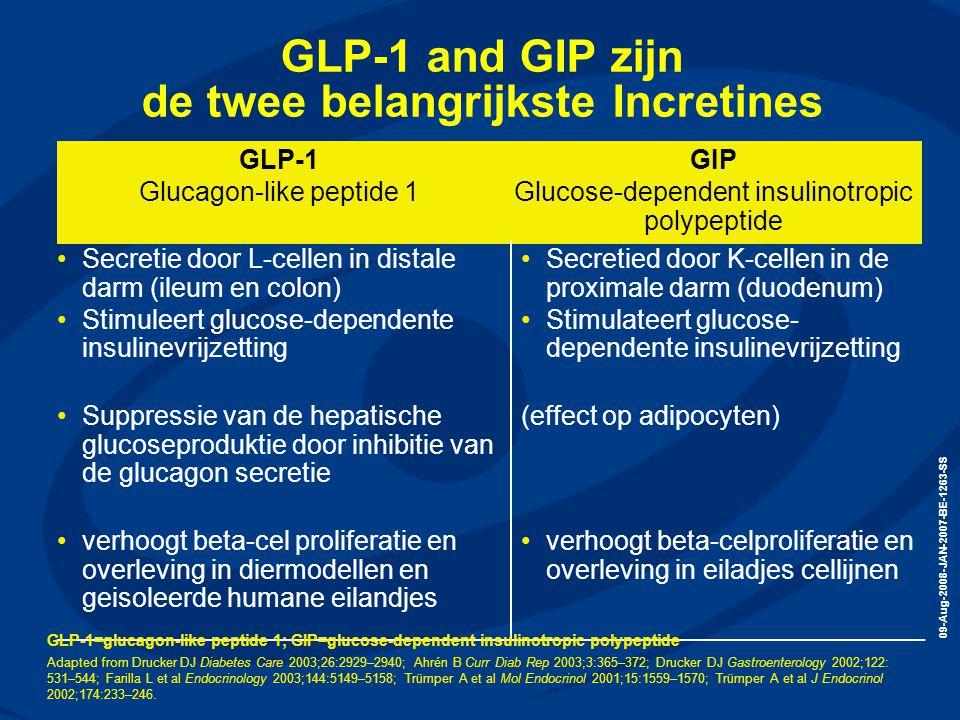 09-Aug-2008-JAN-2007-BE-1263-SS GLP-1 and GIP zijn de twee belangrijkste Incretines GLP-1 Glucagon-like peptide 1 GIP Glucose-dependent insulinotropic