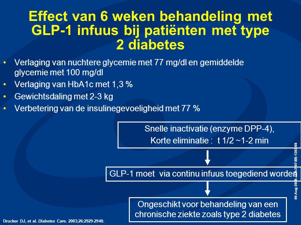09-Aug-2008-JAN-2007-BE-1263-SS Effect van 6 weken behandeling met GLP-1 infuus bij patiënten met type 2 diabetes •Verlaging van nuchtere glycemie met