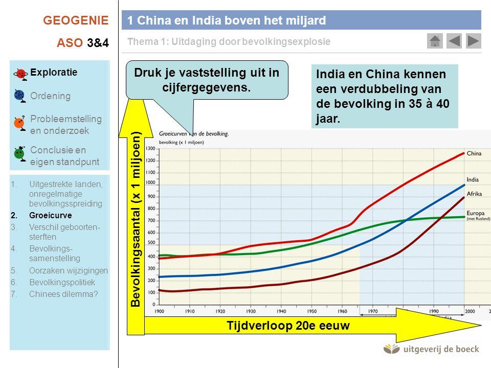 GEOGENIE ASO 3&4 1 China en India boven het miljard Thema 1: Uitdaging door bevolkingsexplosie Tijdverloop 20e eeuw Bevolkingsaantal (x 1 miljoen) Druk je vaststelling uit in cijfergegevens.
