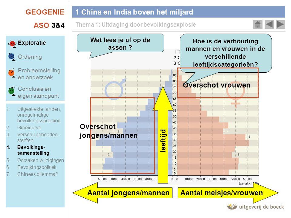 GEOGENIE ASO 3&4 1 China en India boven het miljard Thema 1: Uitdaging door bevolkingsexplosie Wat lees je af op de assen .