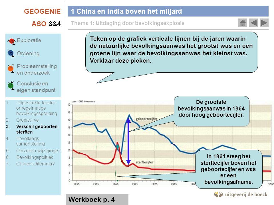 GEOGENIE ASO 3&4 1 China en India boven het miljard Thema 1: Uitdaging door bevolkingsexplosie Teken op de grafiek verticale lijnen bij de jaren waarin de natuurlijke bevolkingsaanwas het grootst was en een groene lijn waar de bevolkingsaanwas het kleinst was.