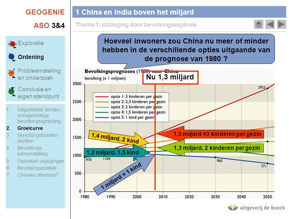 GEOGENIE ASO 3&4 1 China en India boven het miljard Thema 1: Uitdaging door bevolkingsexplosie Hoeveel inwoners zou China nu meer of minder hebben in de verschillende opties uitgaande van de prognose van 1980 .