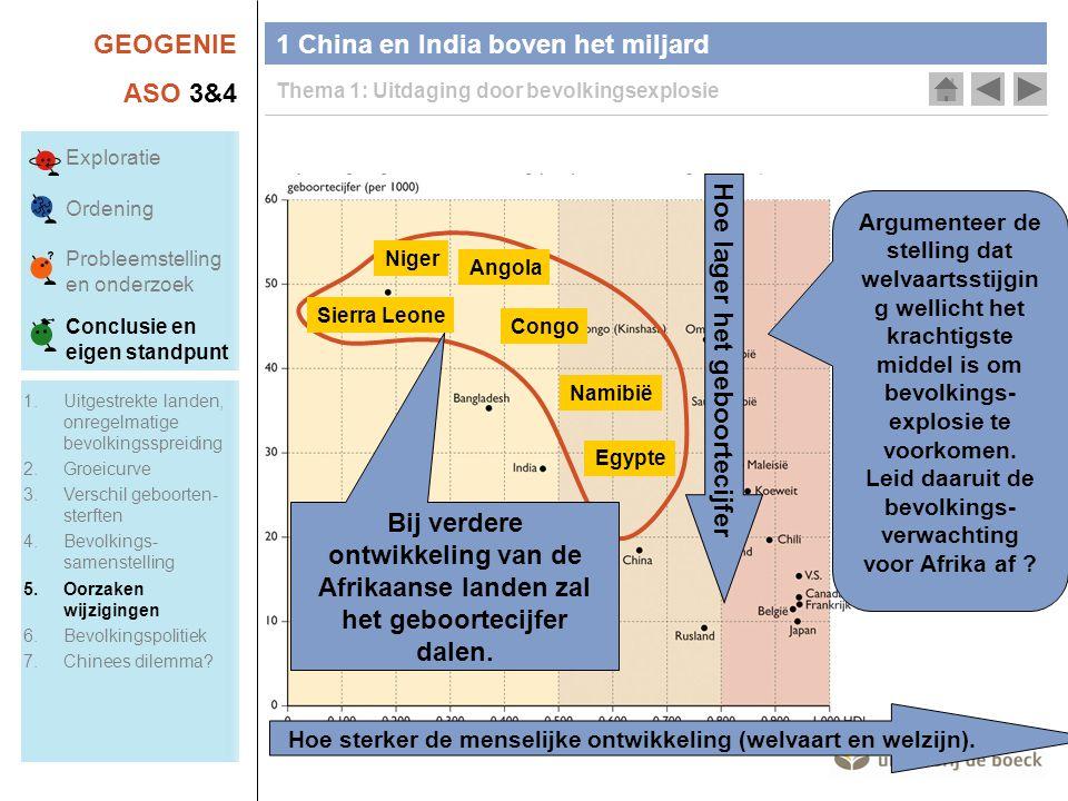 GEOGENIE ASO 3&4 1 China en India boven het miljard Thema 1: Uitdaging door bevolkingsexplosie Argumenteer de stelling dat welvaartsstijgin g wellicht het krachtigste middel is om bevolkings- explosie te voorkomen.