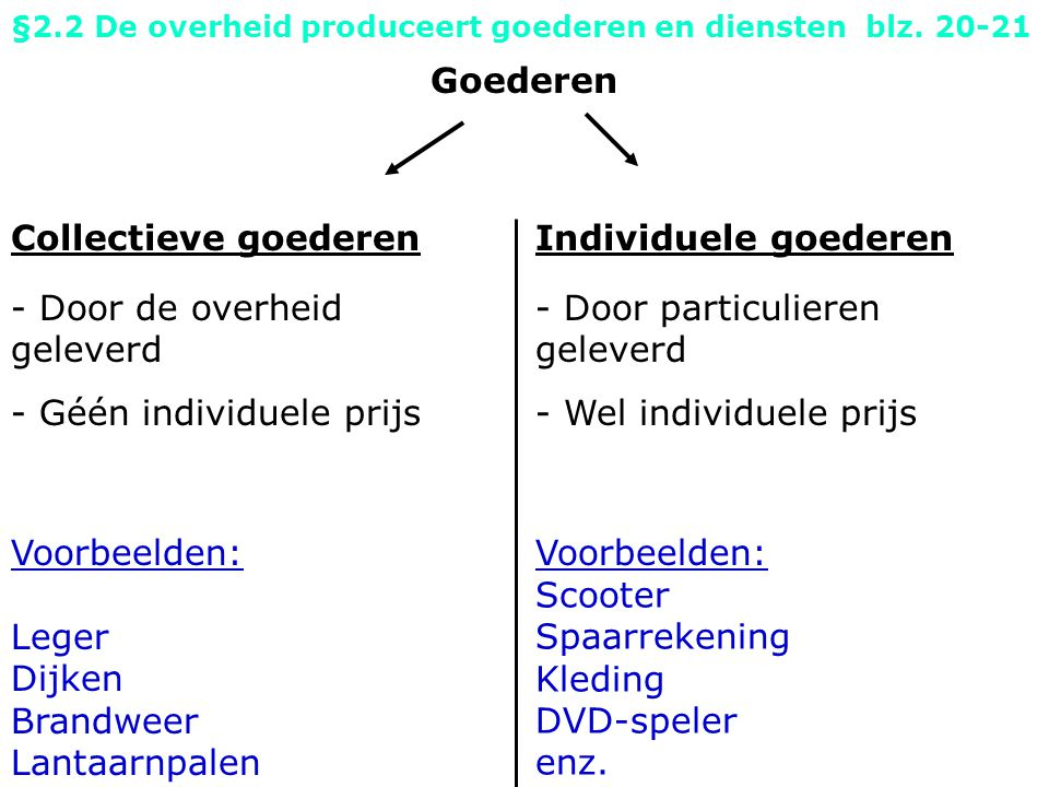 Goederen Collectieve goederen - Door de overheid geleverd Individuele goederen §2.2 De overheid produceert goederen en diensten blz.