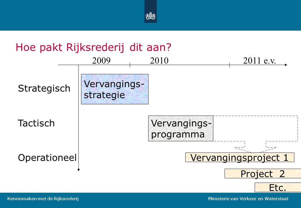 Kennismaken met de Rijksrederij Ministerie van Verkeer en Waterstaat Hoe pakt Rijksrederij dit aan? 200920102011 e.v. Vervangings- strategie Strategis