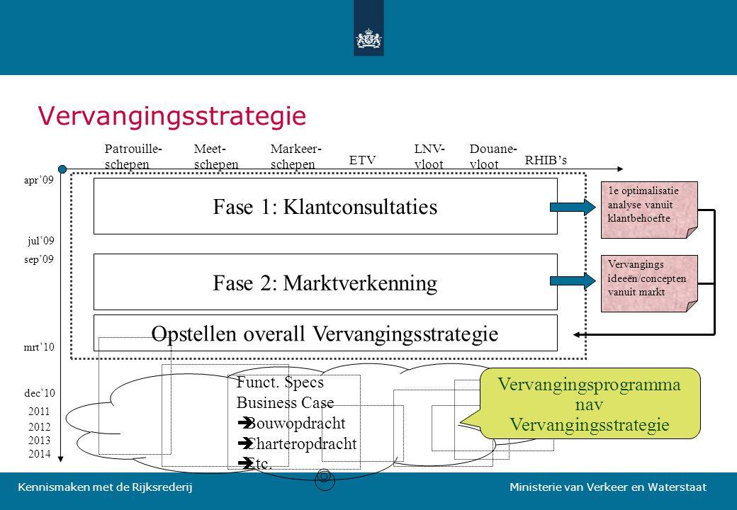 Kennismaken met de Rijksrederij Ministerie van Verkeer en Waterstaat Vervangingsstrategie Patrouille- schepen Meet- schepen Markeer- schepen ETV LNV-