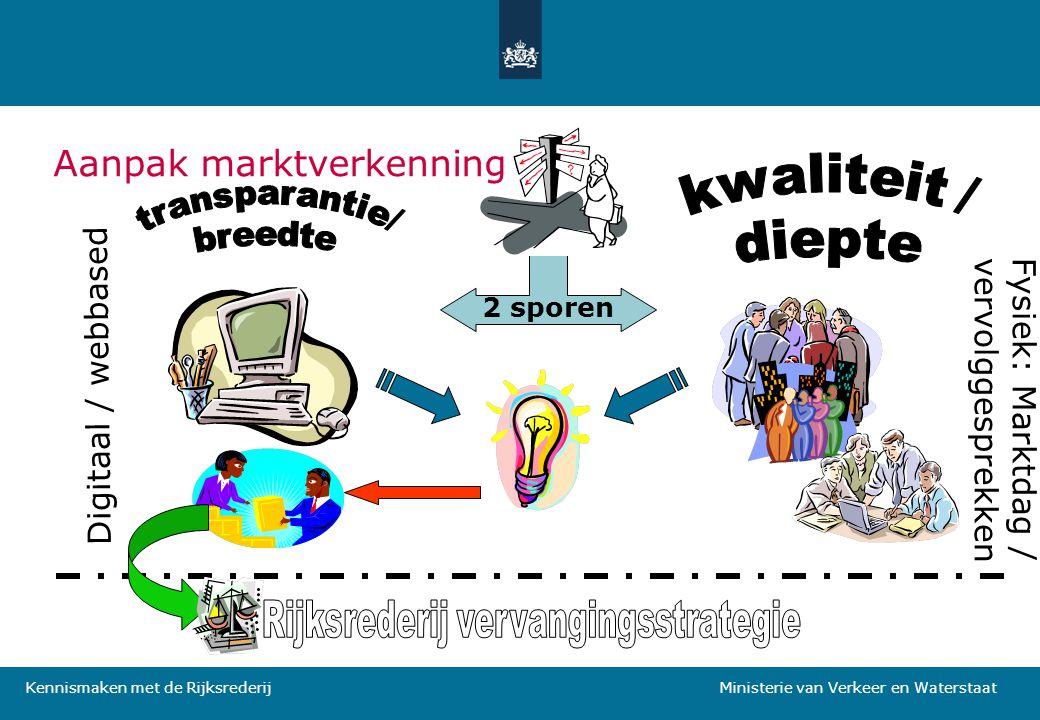 Kennismaken met de Rijksrederij Ministerie van Verkeer en Waterstaat Aanpak marktverkenning Digitaal / webbased 2 sporen Fysiek: Marktdag / vervolggesprekken