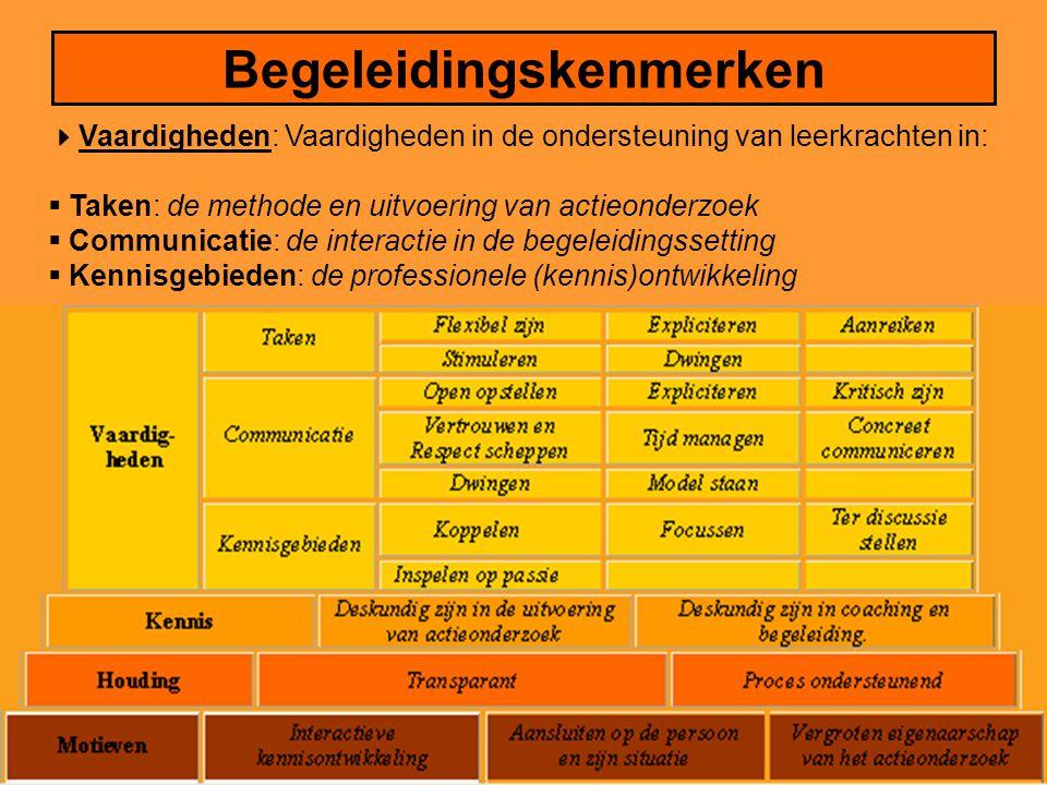Begeleidingskenmerken  Vaardigheden: Vaardigheden in de ondersteuning van leerkrachten in:  Taken: de methode en uitvoering van actieonderzoek  Communicatie: de interactie in de begeleidingssetting  Kennisgebieden: de professionele (kennis)ontwikkeling