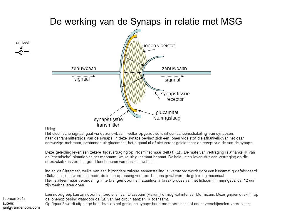 zenuwbaan signaal synaps tissue transmitter ionen vloeistof synaps tissue receptor glucamaat sturingslaag Uitleg: Het electrische signaal gaat via de zenuwbaan, welke opgebouwd is uit een aaneenschakeling van synapsen, naar de transmitterzijde van de synaps.
