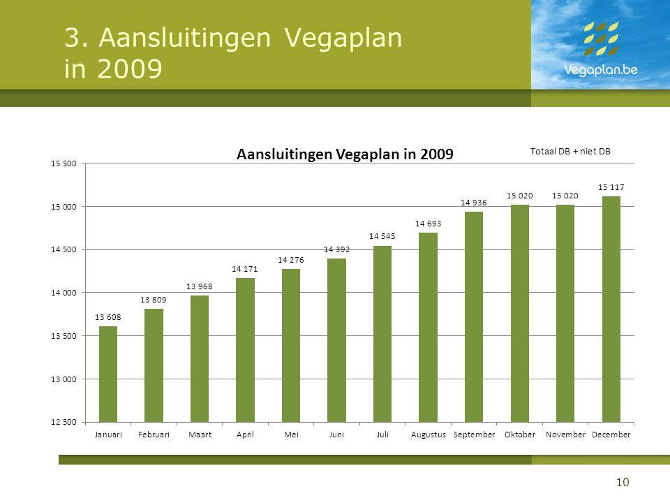 3. Aansluitingen Vegaplan in 2009 10