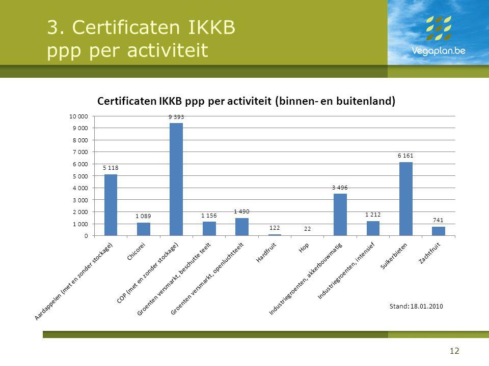 3. Certificaten IKKB ppp per activiteit 12