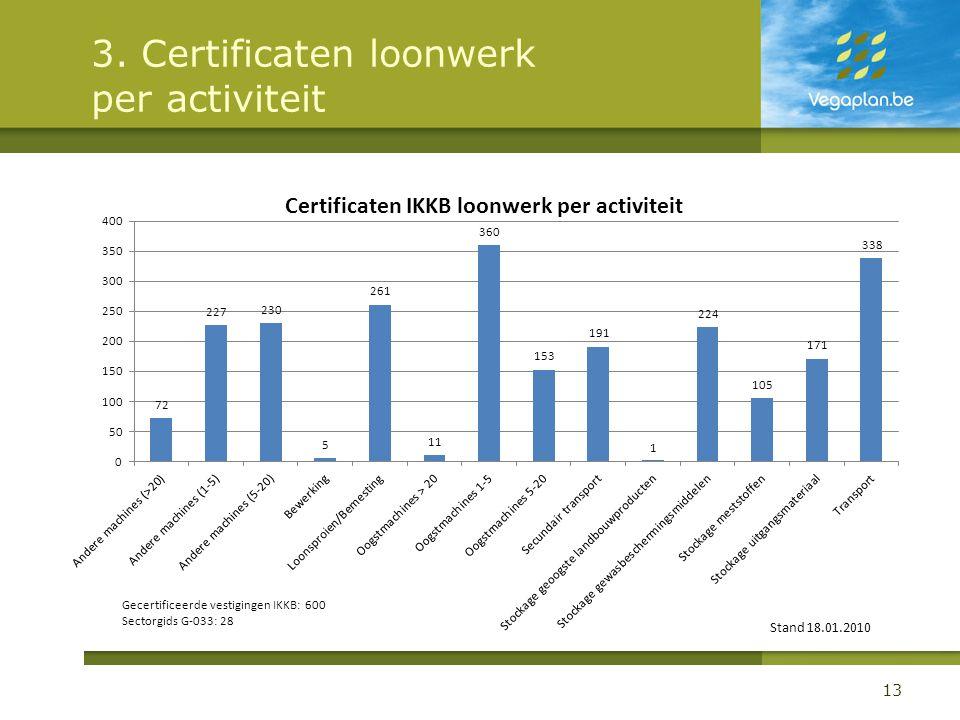 3. Certificaten loonwerk per activiteit 13