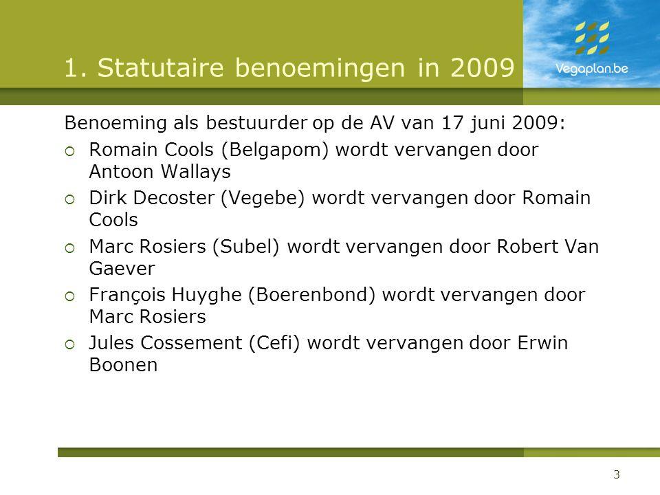1. Statutaire benoemingen in 2009 Benoeming als bestuurder op de AV van 17 juni 2009:  Romain Cools (Belgapom) wordt vervangen door Antoon Wallays 