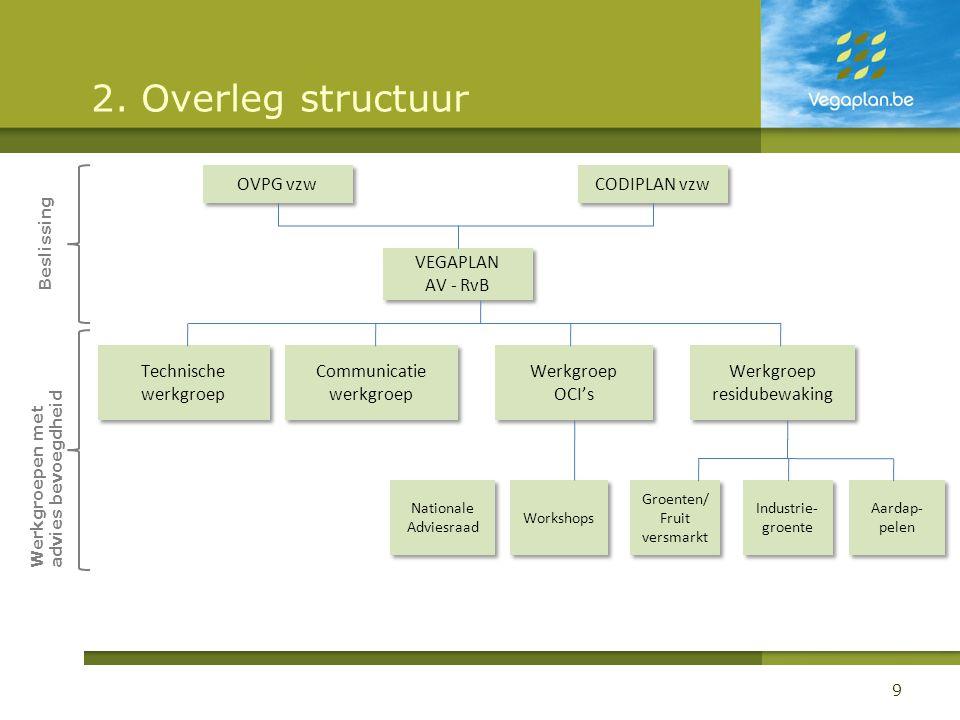 2. Overleg structuur 9 Communicatie werkgroep Werkgroep residubewaking Werkgroep OCI's Werkgroep OCI's Technische werkgroep VEGAPLAN AV - RvB VEGAPLAN