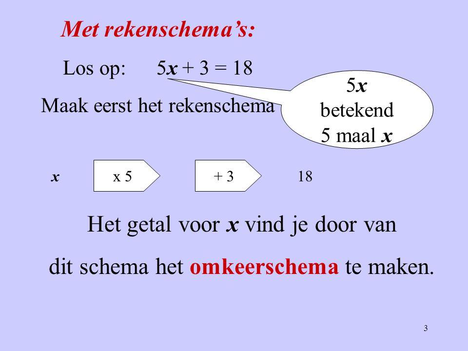 3 Met rekenschema's: Los op:5x + 3 = 18 Maak eerst het rekenschema x + 3x 5 18 5x betekend 5 maal x Het getal voor x vind je door van dit schema het o
