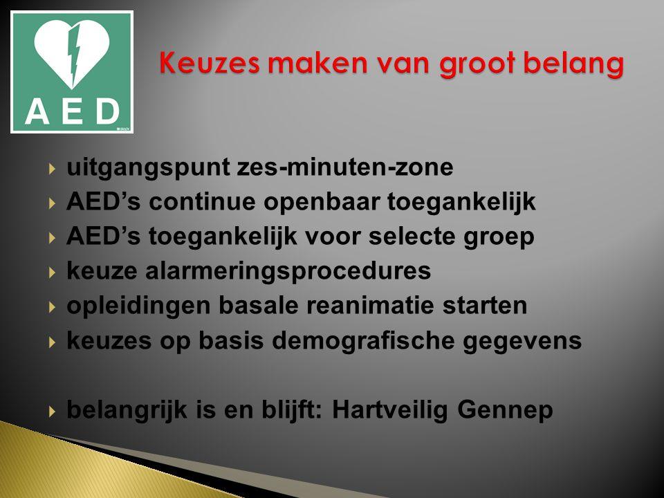  uitgangspunt zes-minuten-zone  AED's continue openbaar toegankelijk  AED's toegankelijk voor selecte groep  keuze alarmeringsprocedures  opleidingen basale reanimatie starten  keuzes op basis demografische gegevens  belangrijk is en blijft: Hartveilig Gennep