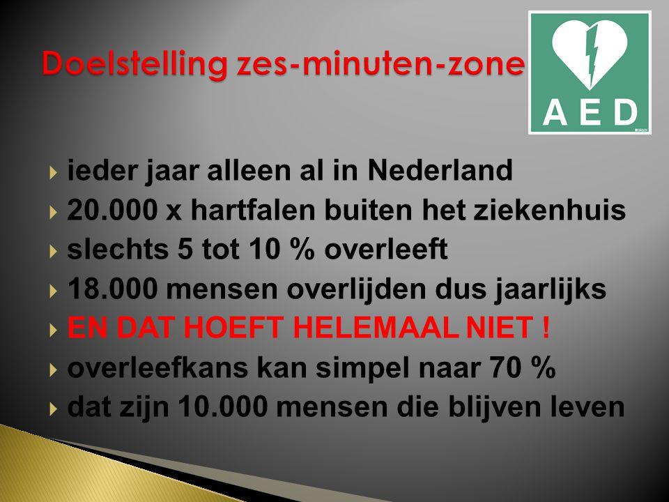  ieder jaar alleen al in Nederland  20.000 x hartfalen buiten het ziekenhuis  slechts 5 tot 10 % overleeft  18.000 mensen overlijden dus jaarlijks  EN DAT HOEFT HELEMAAL NIET .