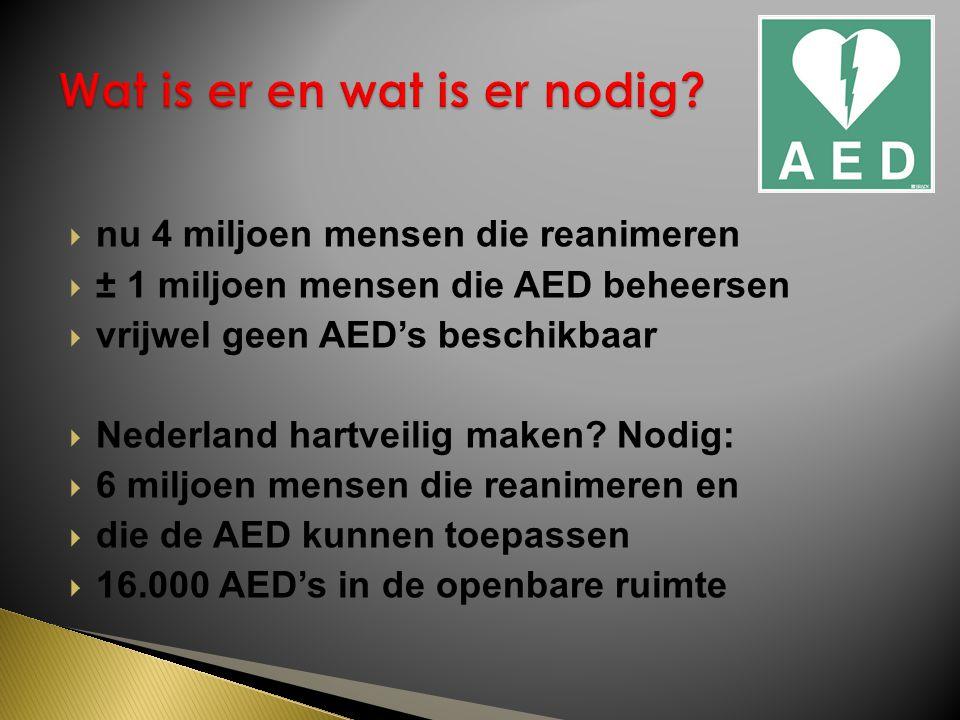  nu 4 miljoen mensen die reanimeren  ± 1 miljoen mensen die AED beheersen  vrijwel geen AED's beschikbaar  Nederland hartveilig maken.