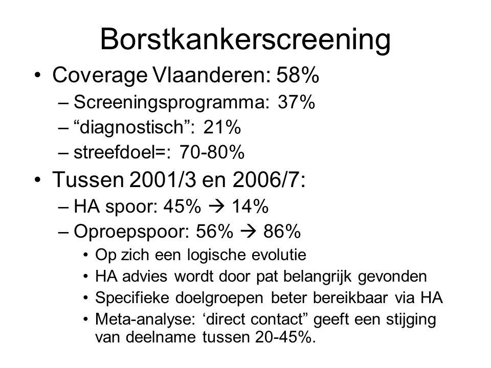 """Borstkankerscreening •Coverage Vlaanderen: 58% –Screeningsprogramma: 37% –""""diagnostisch"""": 21% –streefdoel=: 70-80% •Tussen 2001/3 en 2006/7: –HA spoor"""