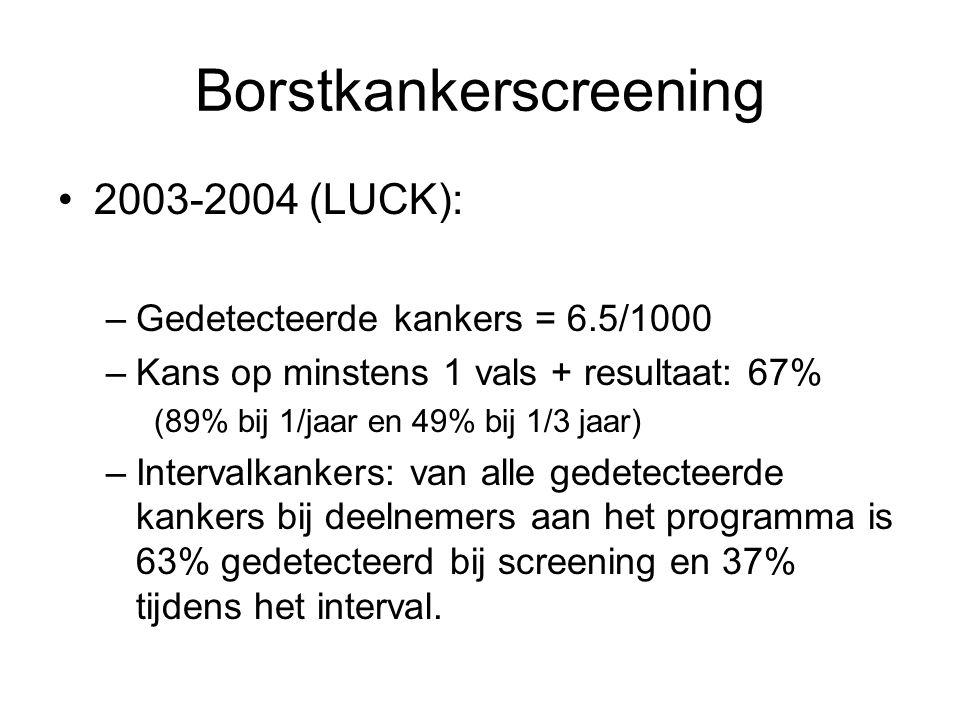 Borstkankerscreening •2003-2004 (LUCK): –Gedetecteerde kankers = 6.5/1000 –Kans op minstens 1 vals + resultaat: 67% (89% bij 1/jaar en 49% bij 1/3 jaar) –Intervalkankers: van alle gedetecteerde kankers bij deelnemers aan het programma is 63% gedetecteerd bij screening en 37% tijdens het interval.