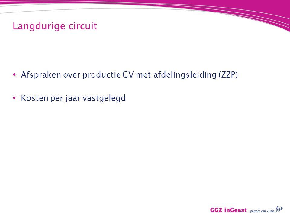 Langdurige circuit  Afspraken over productie GV met afdelingsleiding (ZZP)  Kosten per jaar vastgelegd