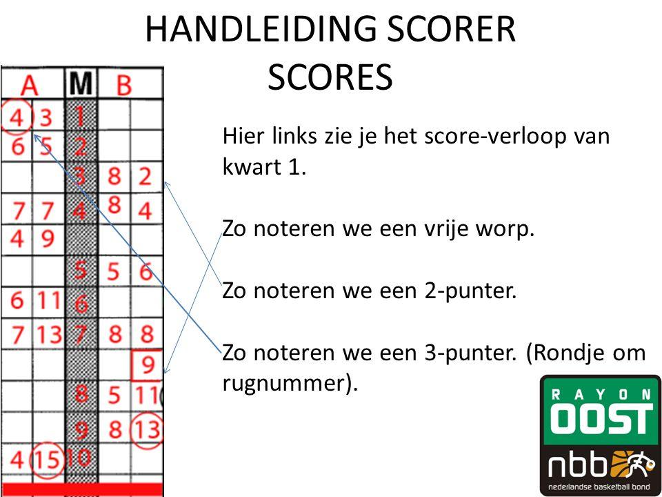 HANDLEIDING SCORER SCORES Hier links zie je het score-verloop van kwart 1. Zo noteren we een vrije worp. Zo noteren we een 2-punter. Zo noteren we een