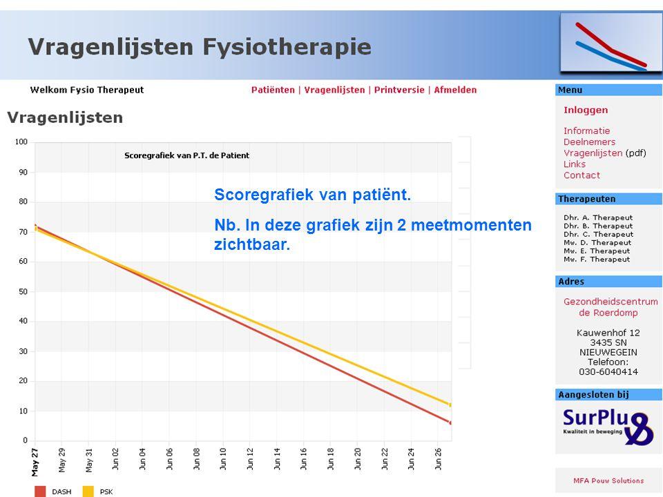 Scoregrafiek van patiënt. Nb. In deze grafiek zijn 2 meetmomenten zichtbaar.