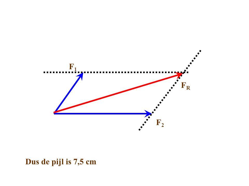 FRFR F2F2 F1F1 Dus de pijl is 7,5 cm