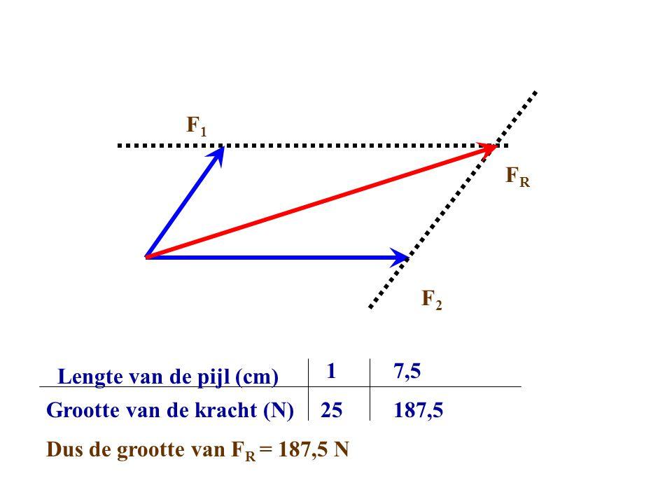 Lengte van de pijl (cm) Grootte van de kracht (N) 1 25 7,5 187,5 Dus de grootte van F R = 187,5 N F2F2 F1F1 FRFR