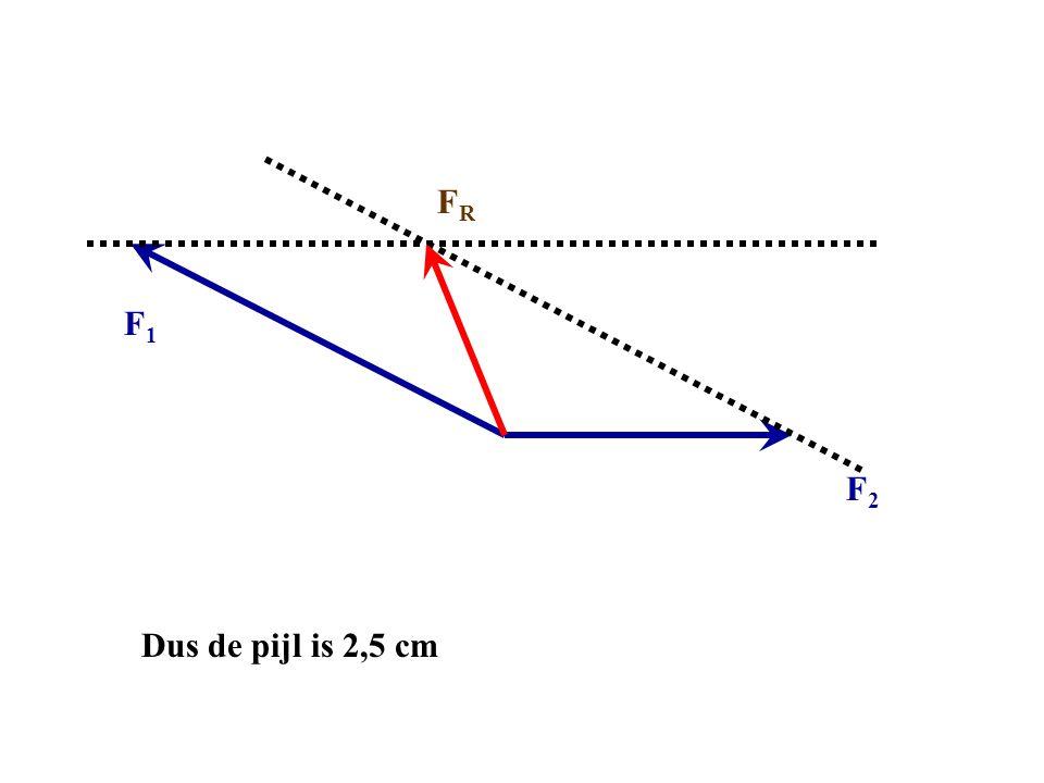 F2F2 F1F1 FRFR Dus de pijl is 2,5 cm