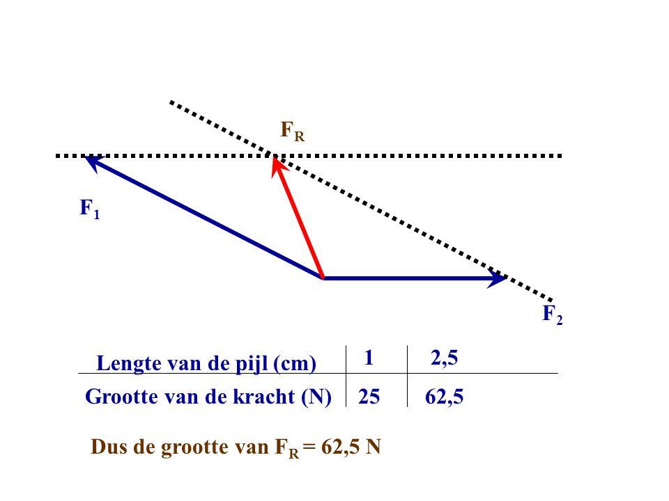 F2F2 F1F1 FRFR Grootte van de kracht (N) Lengte van de pijl (cm) 1 25 2,5 Dus de grootte van F R = 62,5 N