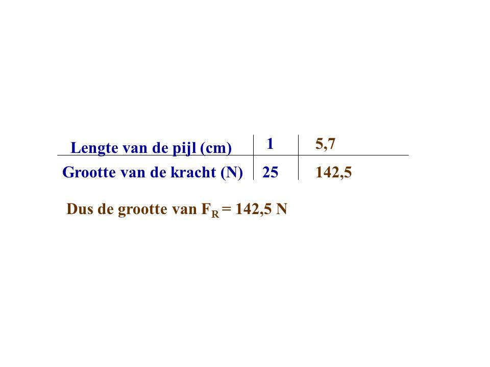 Grootte van de kracht (N) Lengte van de pijl (cm) 1 25 5,7 Dus de grootte van F R = 142,5 N 142,5