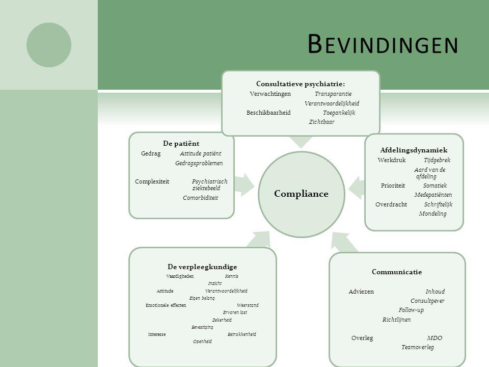 B EVINDINGEN Compliance De verpleegkundige Vaardigheden Kennis Inzicht Attitude Verantwoordelijkheid Eigen belang Emotionele effecten Weerstand Ervare