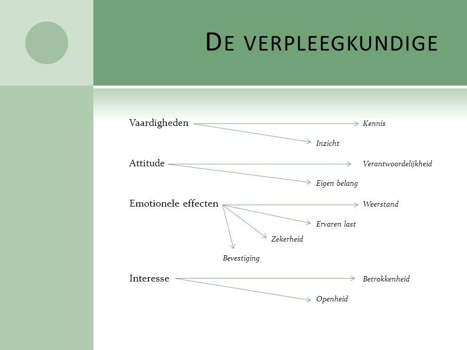 D E VERPLEEGKUNDIGE Vaardigheden Kennis Inzicht Attitude Verantwoordelijkheid Eigen belang Emotionele effecten Weerstand Ervaren last Zekerheid Bevest