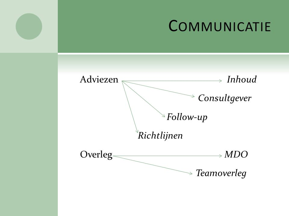 C OMMUNICATIE Adviezen Inhoud Consultgever Follow-up Richtlijnen Overleg MDO Teamoverleg