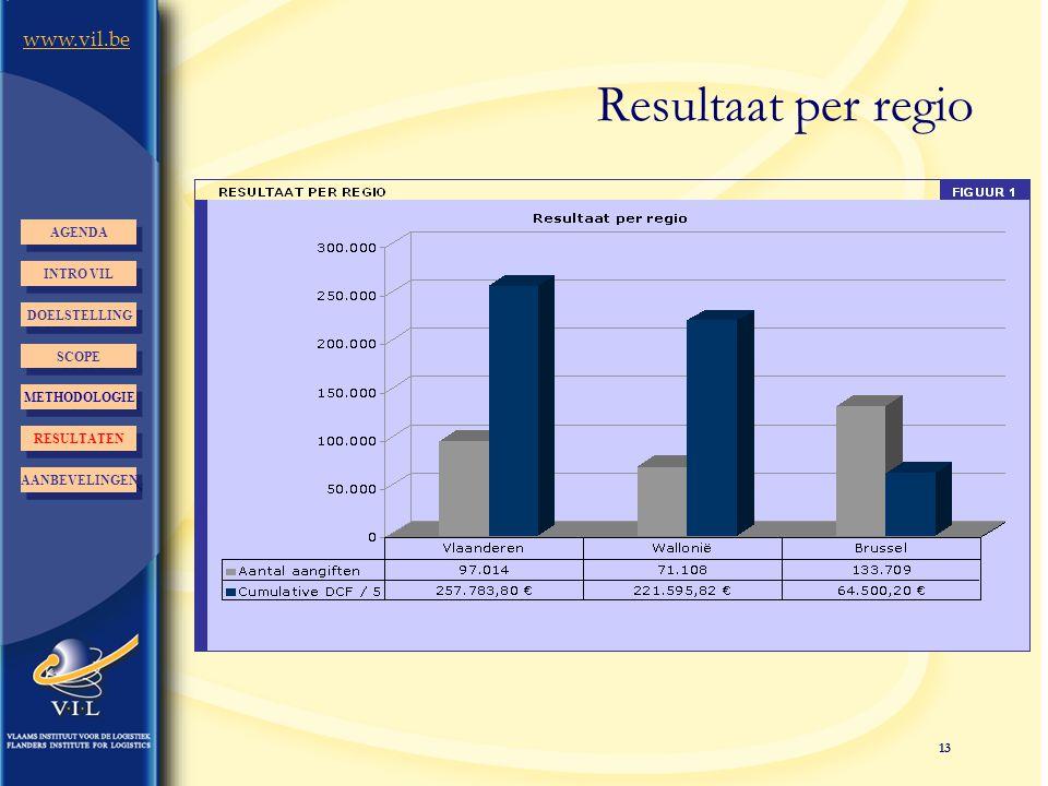 13 www.vil.be Resultaat per regio INTRO VIL AGENDA DOELSTELLING AANBEVELINGEN RESULTATEN METHODOLOGIE SCOPE