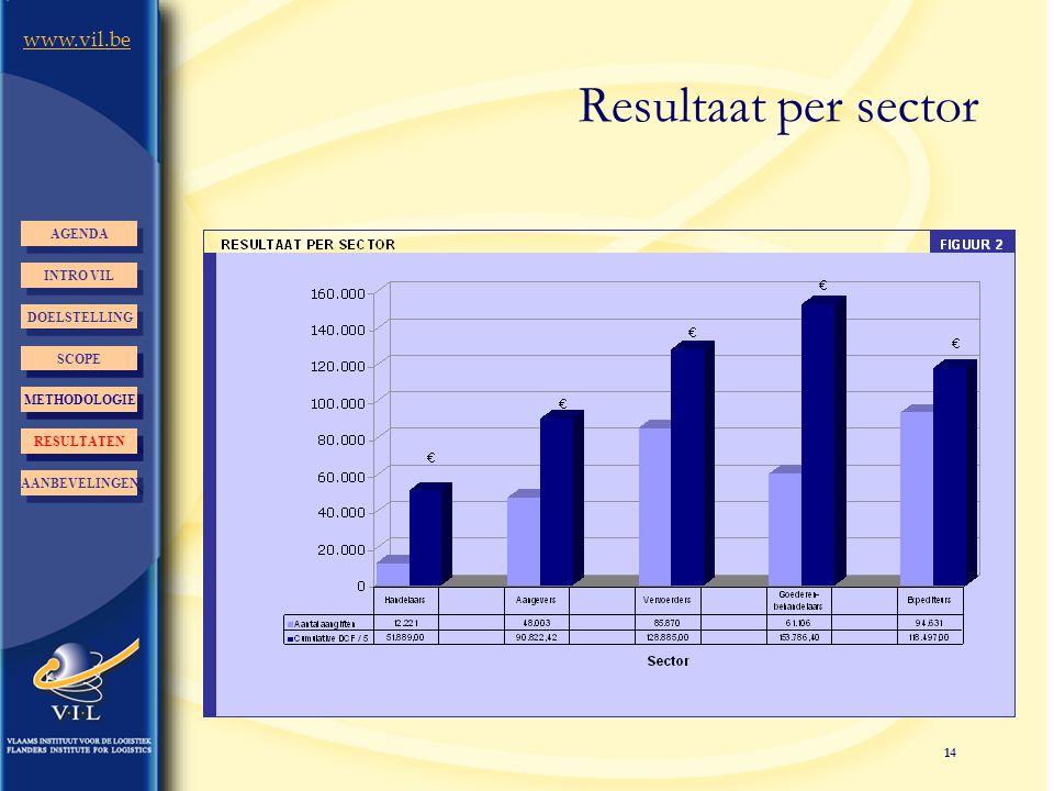 14 www.vil.be Resultaat per sector INTRO VIL AGENDA DOELSTELLING AANBEVELINGEN RESULTATEN METHODOLOGIE AANBEVELINGEN RESULTATEN METHODOLOGIE SCOPE