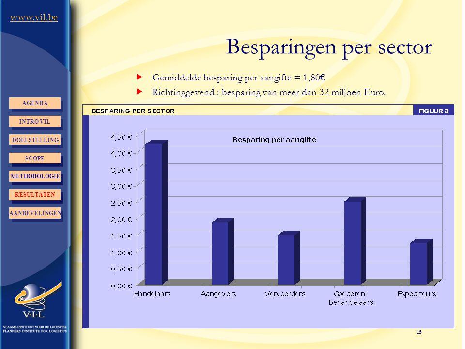 15 www.vil.be Besparingen per sector INTRO VIL AGENDA DOELSTELLING AANBEVELINGEN RESULTATEN METHODOLOGIE AANBEVELINGEN RESULTATEN METHODOLOGIE SCOPE 