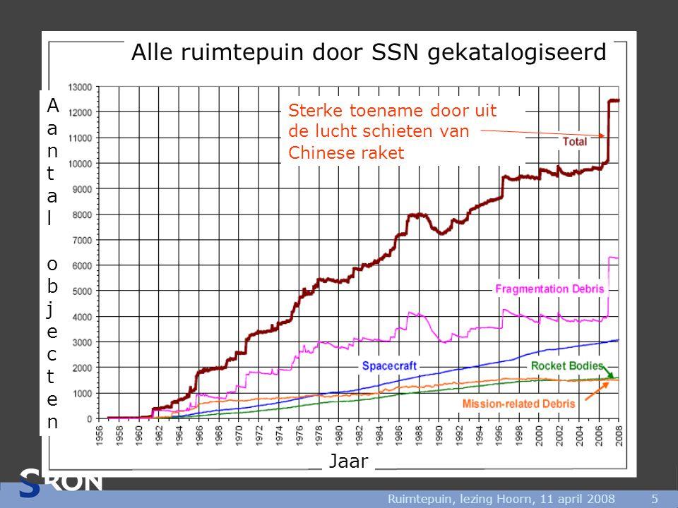 Ruimtepuin, lezing Hoorn, 11 april 20085 Alle ruimtepuin door SSN gekatalogiseerd AantalobjectenAantalobjecten Jaar Sterke toename door uit de lucht s