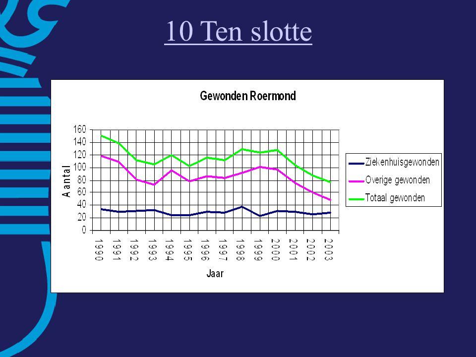Fietsbalans Roermond Sterke punten: – goede concurrentiepositie – verkeersveiligheid –stedelijke dichtheid Zwakke punten: –directheid (omrijden+oponthoud VRI's) –geluidhinder –laag fietsgebruik: aandeel <7,5 km = 30% –relatief veel fietsdiefstallen 10 Ten slotte