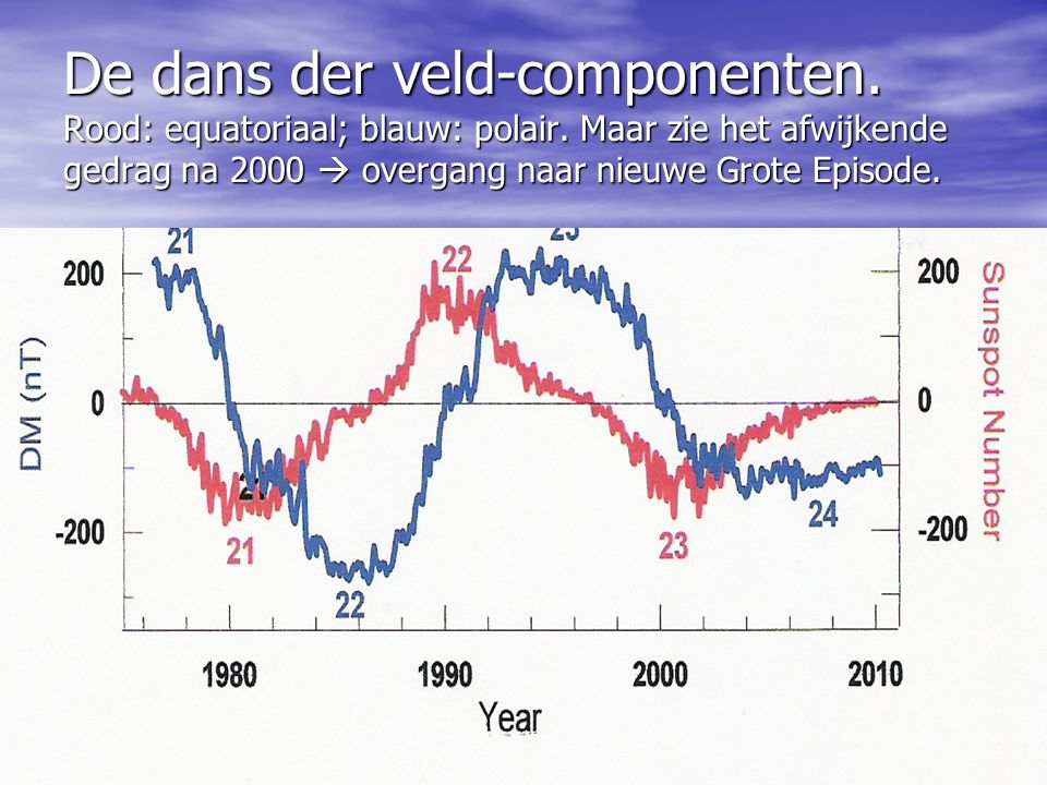 De dans der veld-componenten. Rood: equatoriaal; blauw: polair. Maar zie het afwijkende gedrag na 2000  overgang naar nieuwe Grote Episode.